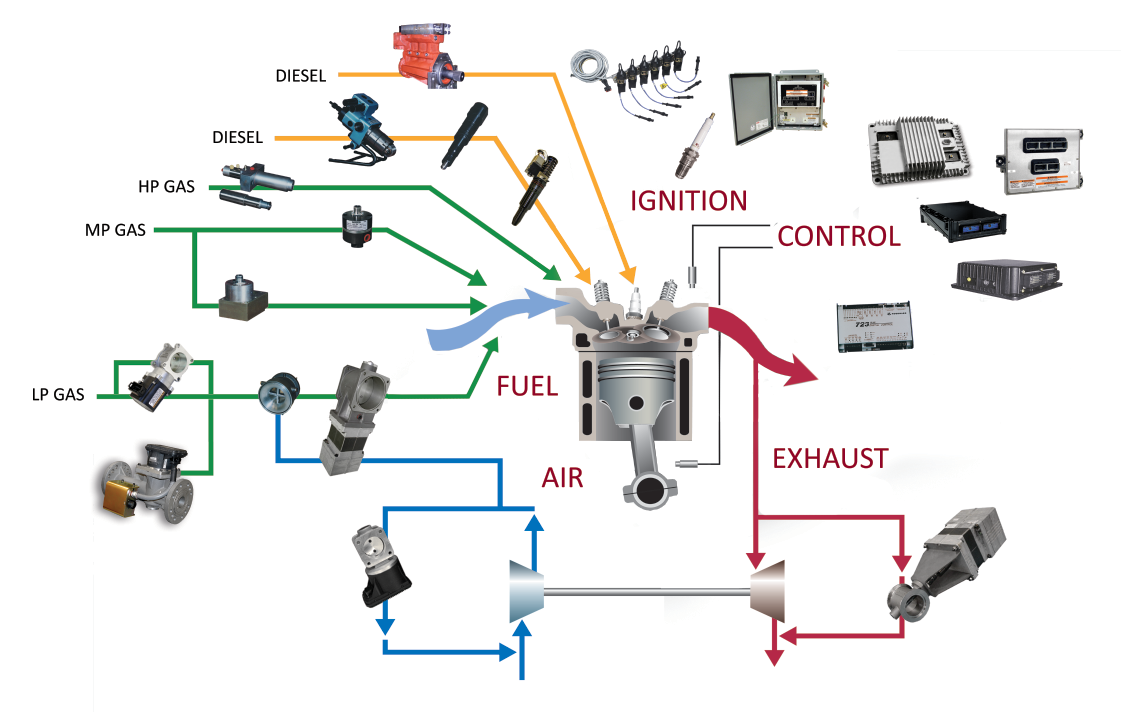 Engine Complete Control